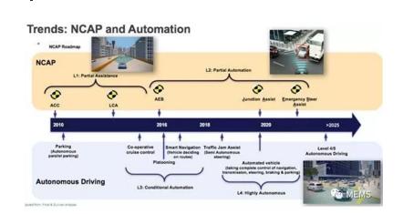 NCAP及自动驾驶趋势
