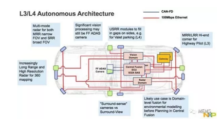 L3/L4级自动驾驶架构
