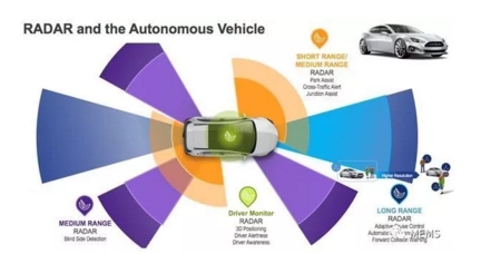 雷达和自动驾驶汽车