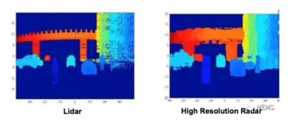 LiDAR VS. 高分辨率雷达