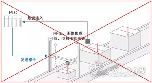 方案1:利用气缸控制读码器的位置