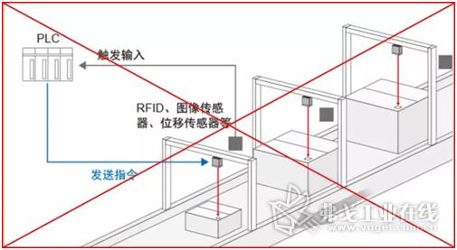 方案2:针对不同高度条码安装对应读码器