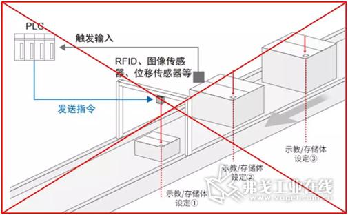 方案3:使用常规机械式自动对焦读码器