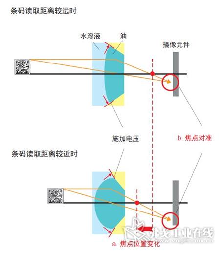V430-F采用了液体镜头自动对焦技术