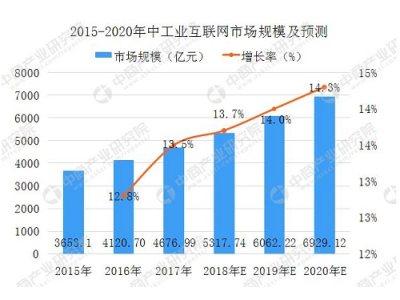 中国工业互联网行业市场分析及预测