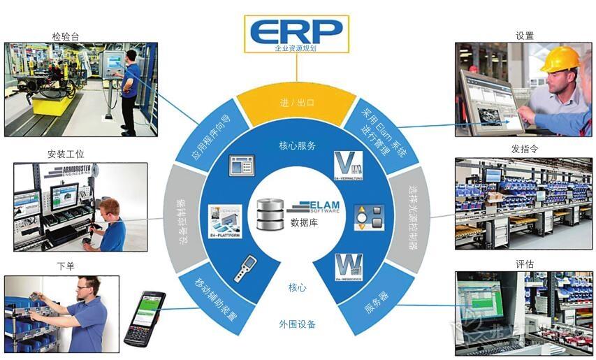 图1 如通过Armbruster Engineering公司的Elam系统将其生产设备充分联网的企业,在其订单的产品个数少的生产中也可对该系统应用自如