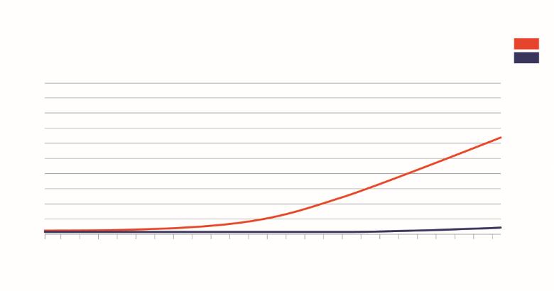 图4 有或无稳定剂/乳化剂时,冰淇淋的融化曲线