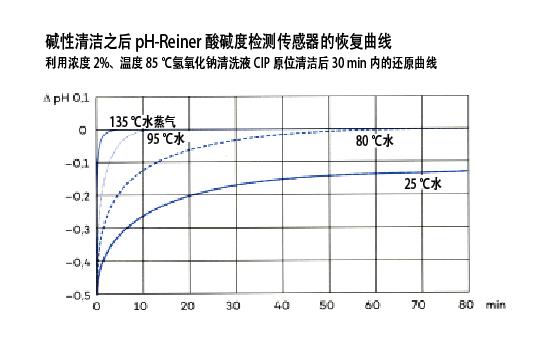图1 Pfaudler公司pH-Reiner酸碱度检测传感器在碱性清洁之后的恢复曲线