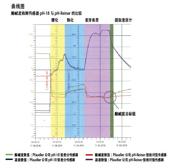 图2 酸碱度PH值和温度数值:Welde酿造厂糖化和麦芽蒸煮过程中的检测数据。不同检测方法在酸碱度目标值处的数据是相同的。