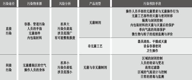 表1 药品制造过程污染途径与污染预防手段