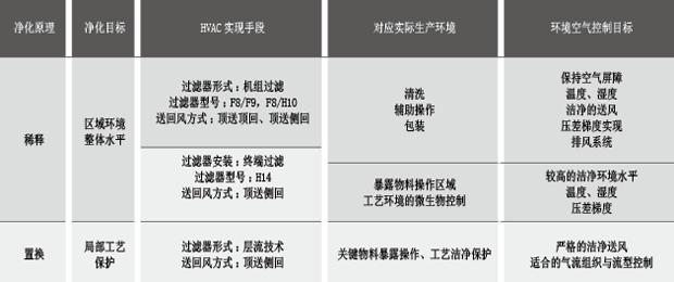 表2 净化HVAC机理与环境空气条件