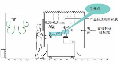 图1 气流屏障原理与工艺操作保护