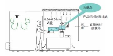 气流保护与无菌工艺操作探讨