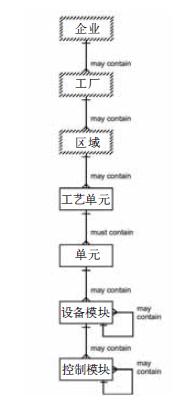 图1 S88物理模型