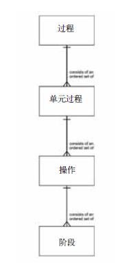 图2 S88过程模型