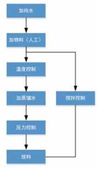 图6 缓冲液配置工艺