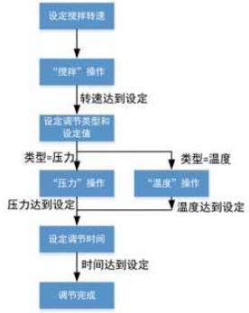 """图8 缓冲液配置""""调节""""""""单元过程"""""""