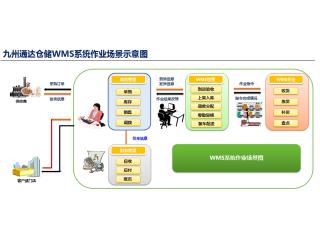 九州通达:仓储管理信息系统(WMS5.0)解决方案