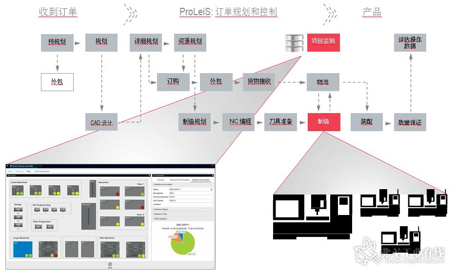 ProLeiS的机床数据采集(MDA)