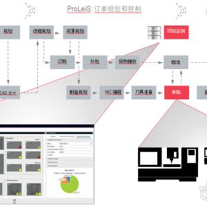 通过ProLeiS进行机床数据采集(MDA)