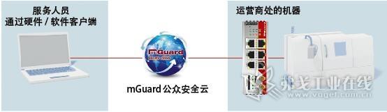 图1 借助Mguard Secure Cloud可以实现机器和设备的安全远程维护