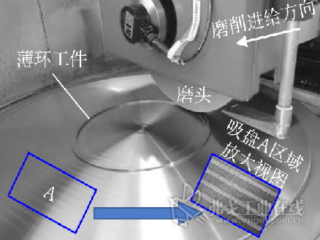 图1 薄环件精密磨削过程示意图