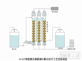 图2 Hi-SOT梯度复合臭氧催化氧化技术工艺流程简图