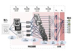AI在汽车中的应用:实用深度学习