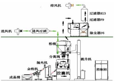 图2胶囊密闭填充系统连接图