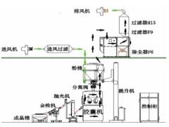 高活性药物胶囊填充系统的设计与应用