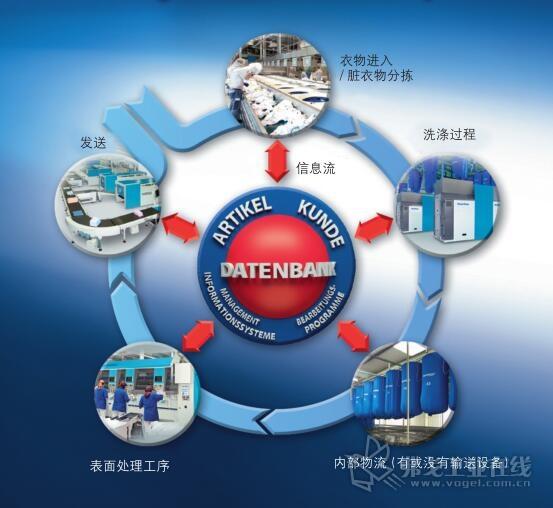 借助智能洗衣店提供的信息,有序和结构化的数据系统通过自动和客户特有的、可调节的过程和机器参数来控制工业洗衣店的生产流程