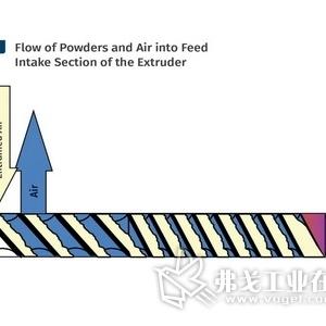 在双螺杆配混中优化喂料以获取更多利润