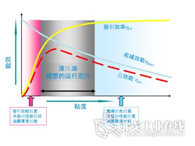 高性能液压油:提升产品质量,降低注塑能耗