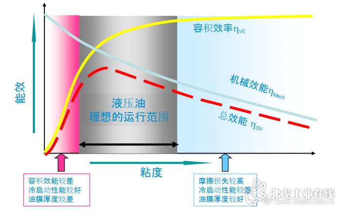 液压系统的能效是容积效率和机械能效的平衡体现