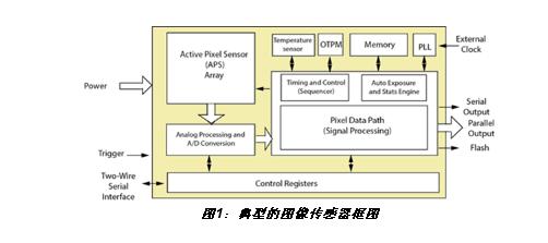 图1:典型的图像传感器框图