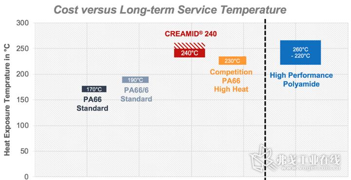 Creamid® 240 H7.5与其他PA66的成本、热老化性能对比