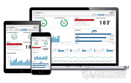 图6 借助于软件技术解决方案,实时对企业和生产数据进行存取。能够在随时随地进行数据存取