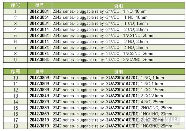 WAGO新型2042系列接插式继电器型号总览