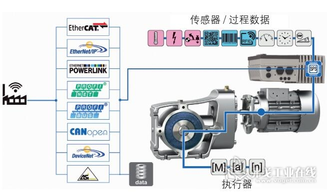 图2 由总线系统、集成的PLC和安全可靠的云连接,可使变频器进行智能数字评估和通信联络