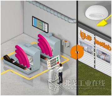 四种不同的isense系统通过预测性维护提高设备的可靠性。通过isense online 在线系统,维护工程师可以从 igus 测试实验室收集的大量数据中获得可靠的维护提醒。(来源:igus GmbH)