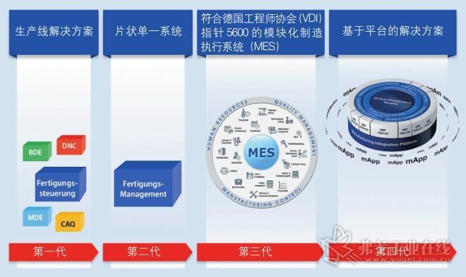图1 对迄今为止已验证了的四代生产制造IT回顾