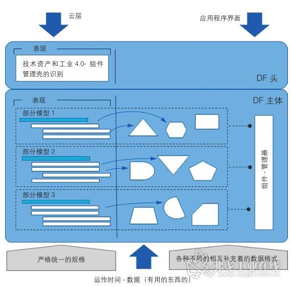 图3 带有部分模型的工业4.0组件管理壳的示意图