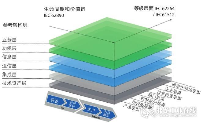 图2 德国工业标准 DIN SPEC 91345中定义的三维工业4.0参考结构架构模型 (RAMI 4.0)