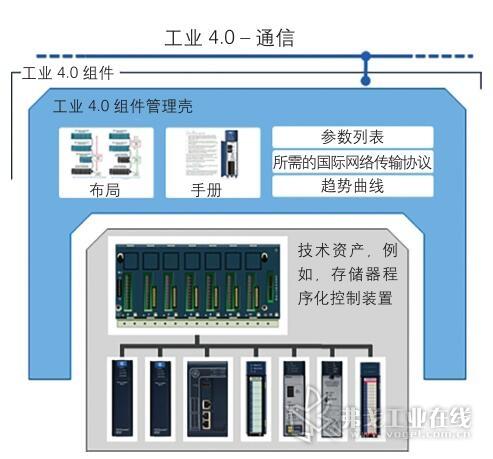 图4 多个技术资产的显示,例如,工业4.0组件管理壳里的一个存储器程序化控制装置(SPS)的显示