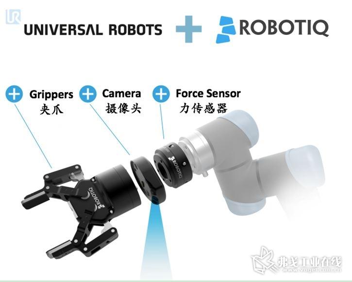 图1 UR+Robotiq 把Robotiq 的夹抓、摄像头和力传感器与UR 机器人集成在一起,是一个整合的、易于操作的、标准化平台