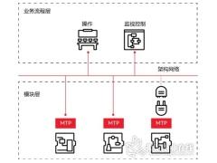 ABB推出世界首个商用模块化过程自动化解决方案