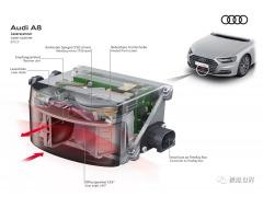 自动驾驶基础之车载LiDAR的基本分类