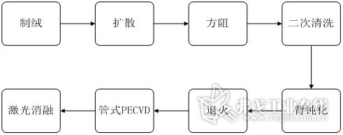 PERC电池的主要工艺流程