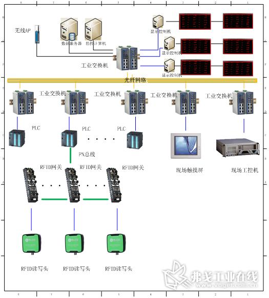 MES系统网络结构