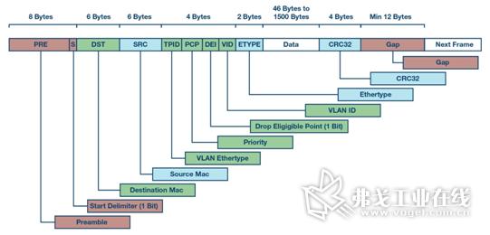 图1 以太网帧: 与TSN数据流标识相关的数据字段用绿色表示